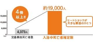 %e3%83%92%e3%83%bc%e3%83%88%e3%82%b7%e3%83%a7%e3%83%83%e3%82%af%e6%ad%bb%e4%ba%a1%e6%95%b0